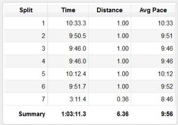 My splits for Sole of the city- remember I started my watch before the start line