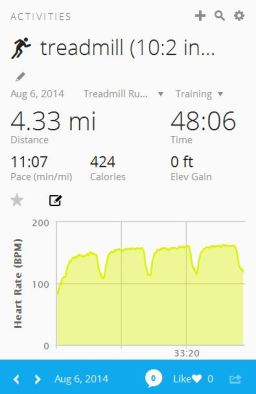 10:2 intervals on the treadmill Wednesday