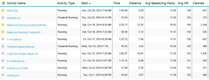 October Running Summary