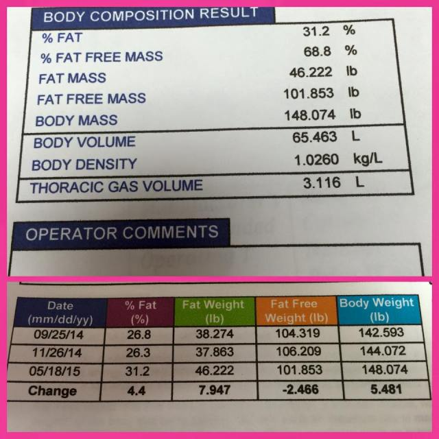 My body composition results