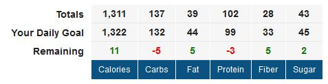 MyFitnessPal totals for today including my snack and turkey burger meal.. if only the rest of the week was this good.
