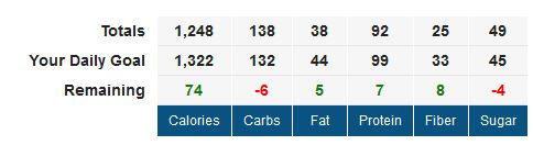MyFitnessPal stats for next Monday